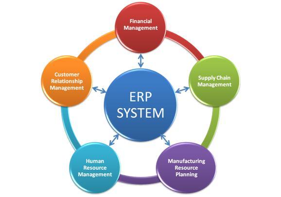 Картинки по запросу Этапы развития производства ERP